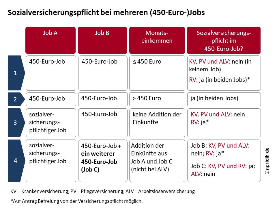 Sozialversicherungspflicht bei mehreren (450-Euro-)Jobs