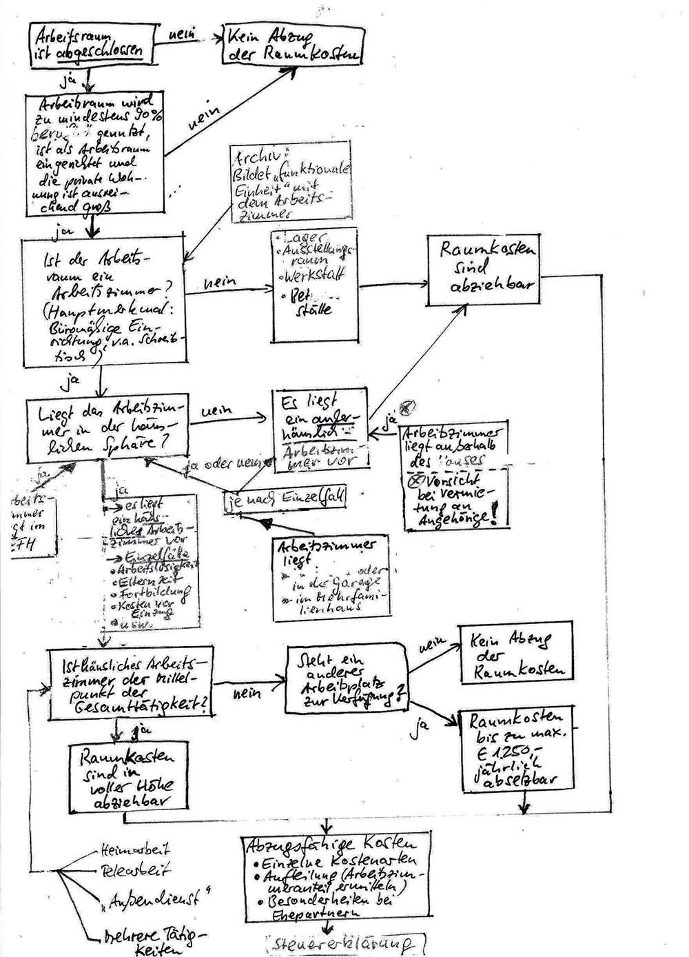 Scribble Entscheidungsdiagramm Häusliches Arbeitszimmer im Steuerrecht