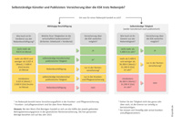 Vorschau: Versicherung über die KSK trotz Nebenjob?