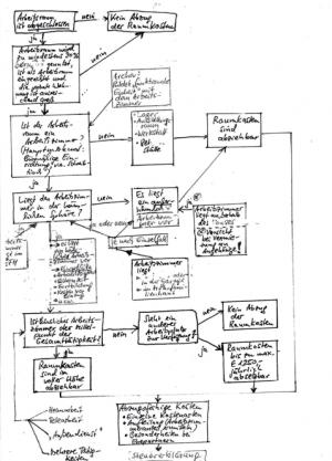 Skizze von Ulrich Schneider-Fresenius zur Absetzbarkeit des häuslichen Arbeitszimmers im Steuerrecht