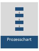 Schema Prozesschart