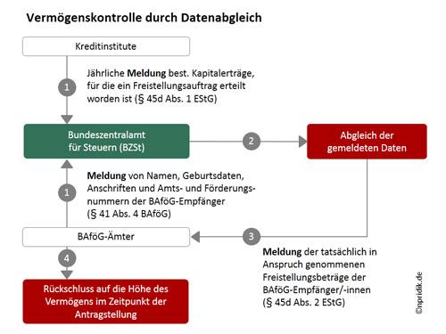 BAföG: Vermögenskontrolle durch Datenabgleich