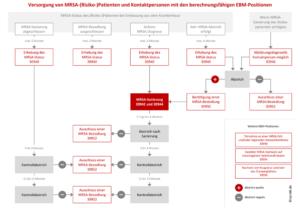 Versorgung von MRSA-(Risiko-)Patienten und Kontaktpersonen mit den berechnungsfähigen EBM-Positionen