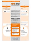 Schaubild-Beispiel für den Gastbeitrag im Wissenskurator-Blog