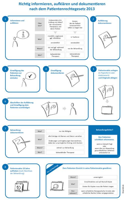 Richtig informieren, aufklären und dokumentieren nach dem Patientenrechtegesetz 2013