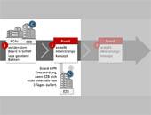 Verfahrensabläufe und Zeitstrahlen in PowerPoint präsentieren - Vorschau