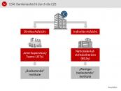 SSM: Bankenaufsicht durch die EZB