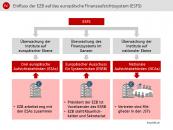 Einfluss der EZB auf das europäische Finanzaufsichtssystem (ESFS)