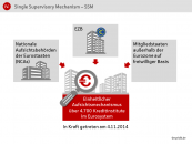 Single Supervisory Mechanism - SSM