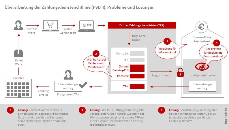Probleme mit Schaubildern benennen und Lösungen aufzeigen; Beispiel PSD II