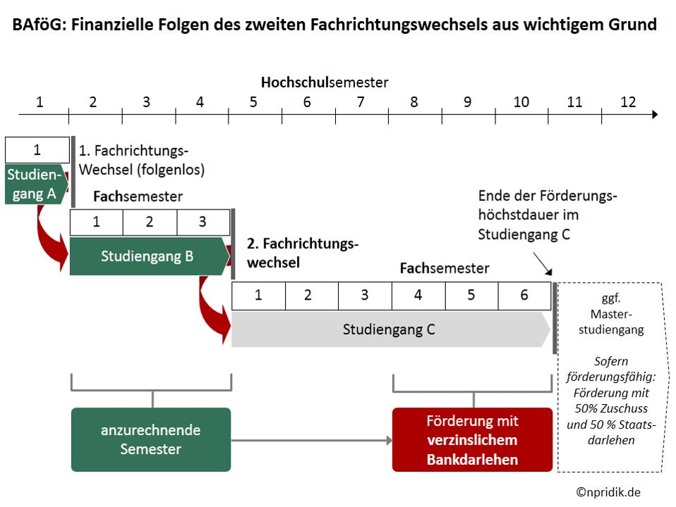 Rechtsfolgen mit einem Schaubild vor Augen führen; Beispiel Fachrichtungswechsel / BAföG