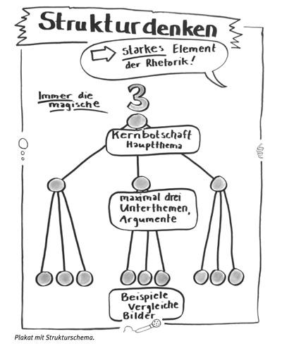 Strukturdenken - magische Zahl - Zeichnung von Yvo Wüest