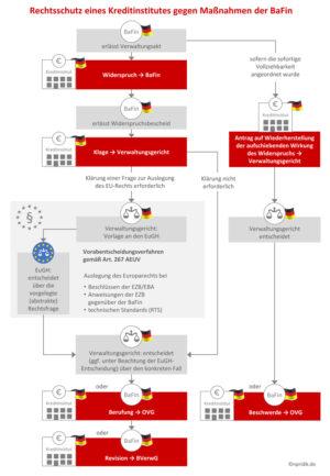 Rechtsschutz eines Kreditinstitutes gegen Maßnahmen der BaFin