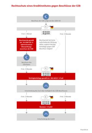 Rechtsschutz eines Kreditinstitutes gegen Beschlüsse der EZB