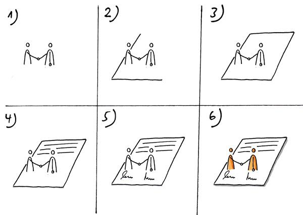 Einen schriftlichen Vertrag zeichnen