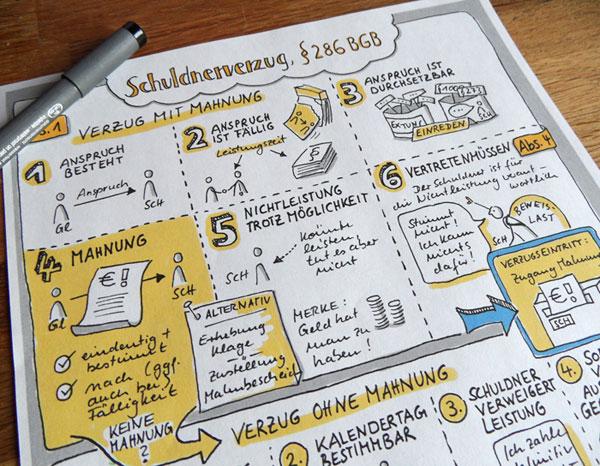 Sketchnote zum Schuldnerverzug - Foto - Ausschnitt