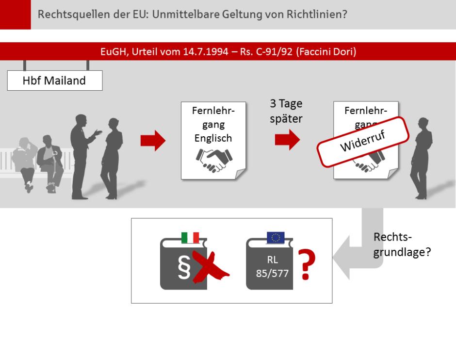 PowerPoint-Folie zum EuGH-Urteil Faccini Dori