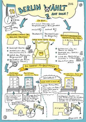Sketchnote zur Berlin-Wahl 2016