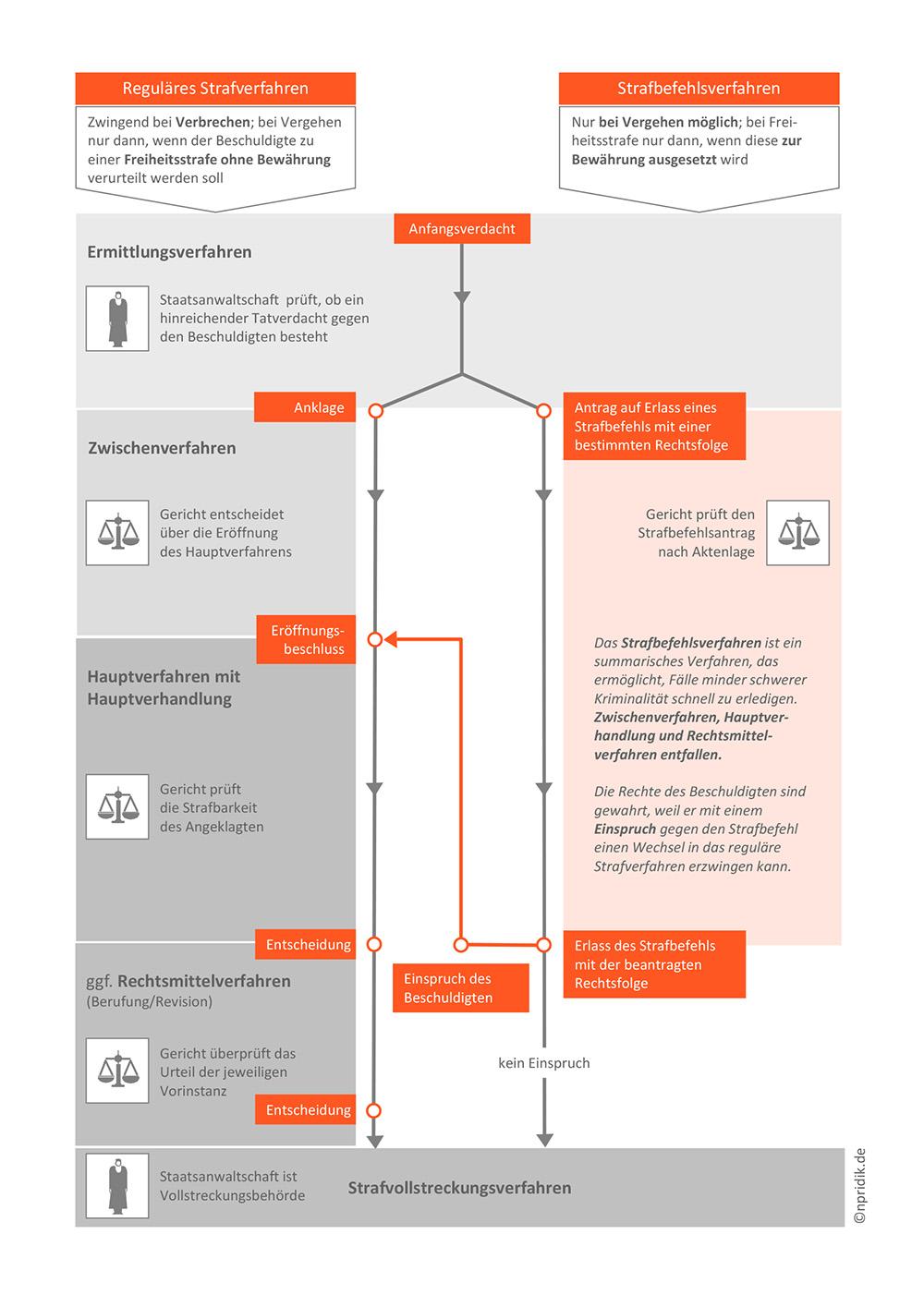 Reguläres Strafverfahren und Strafbefehlsverfahren im Vergleich