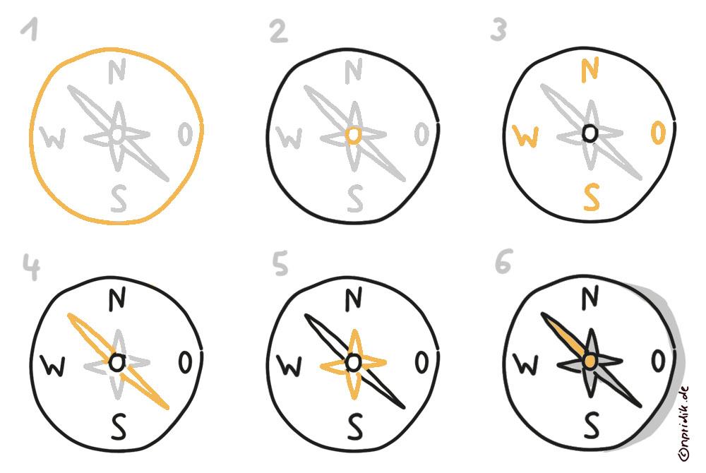 Kompass zeichnen