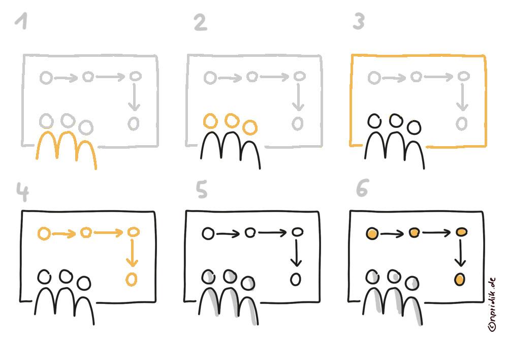 Gemeinsames Planen visualisieren