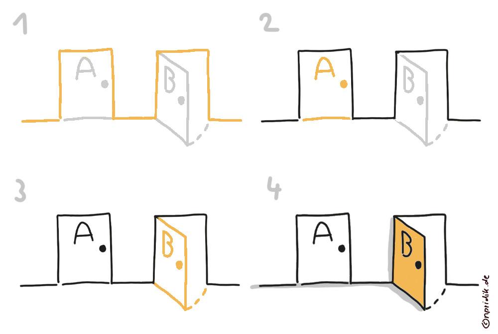 Plan B zeichnen