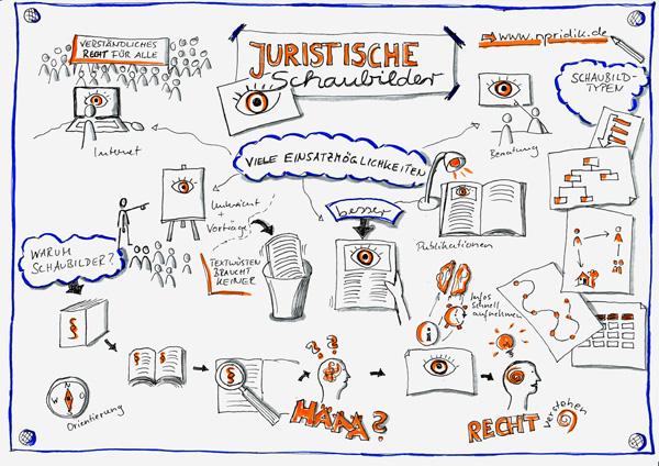 Sketchnote zu juristischen Schaubildern (erster Versuch)