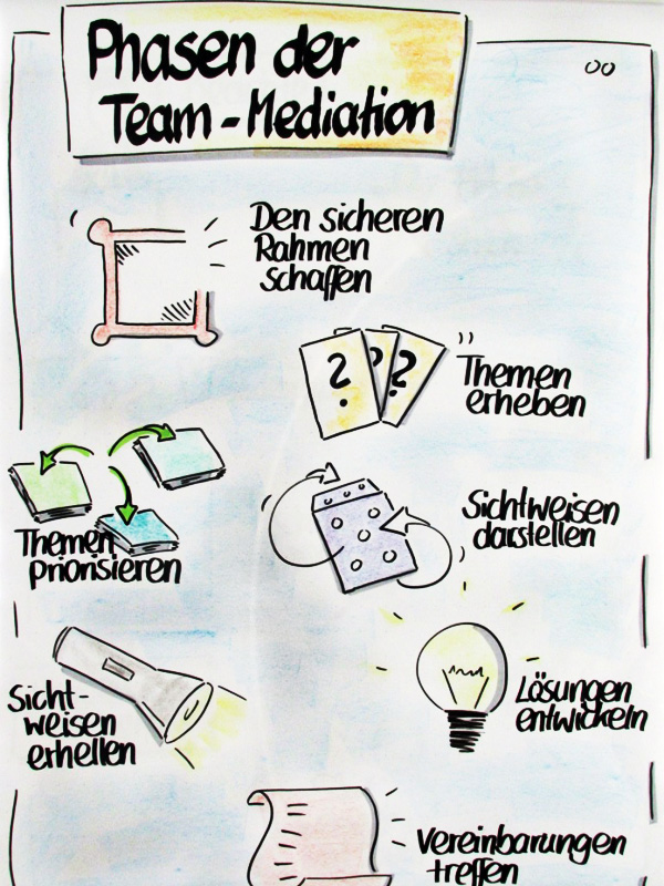 Flipchart: Phasen der Team-Mediation