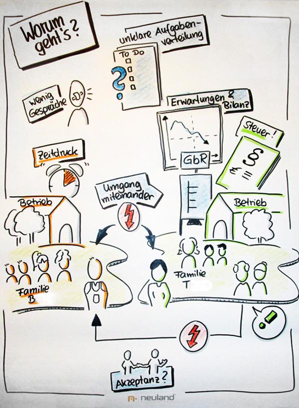 Visualisierung in Phase 2 der Mediation: Themen erheben