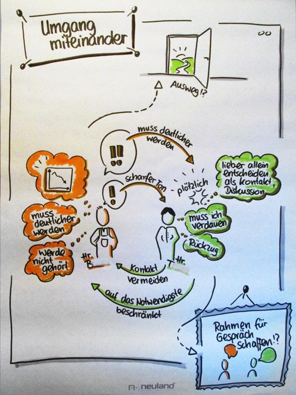 Visualisierung in Phase 3 der Mediation: Konflikterhellung