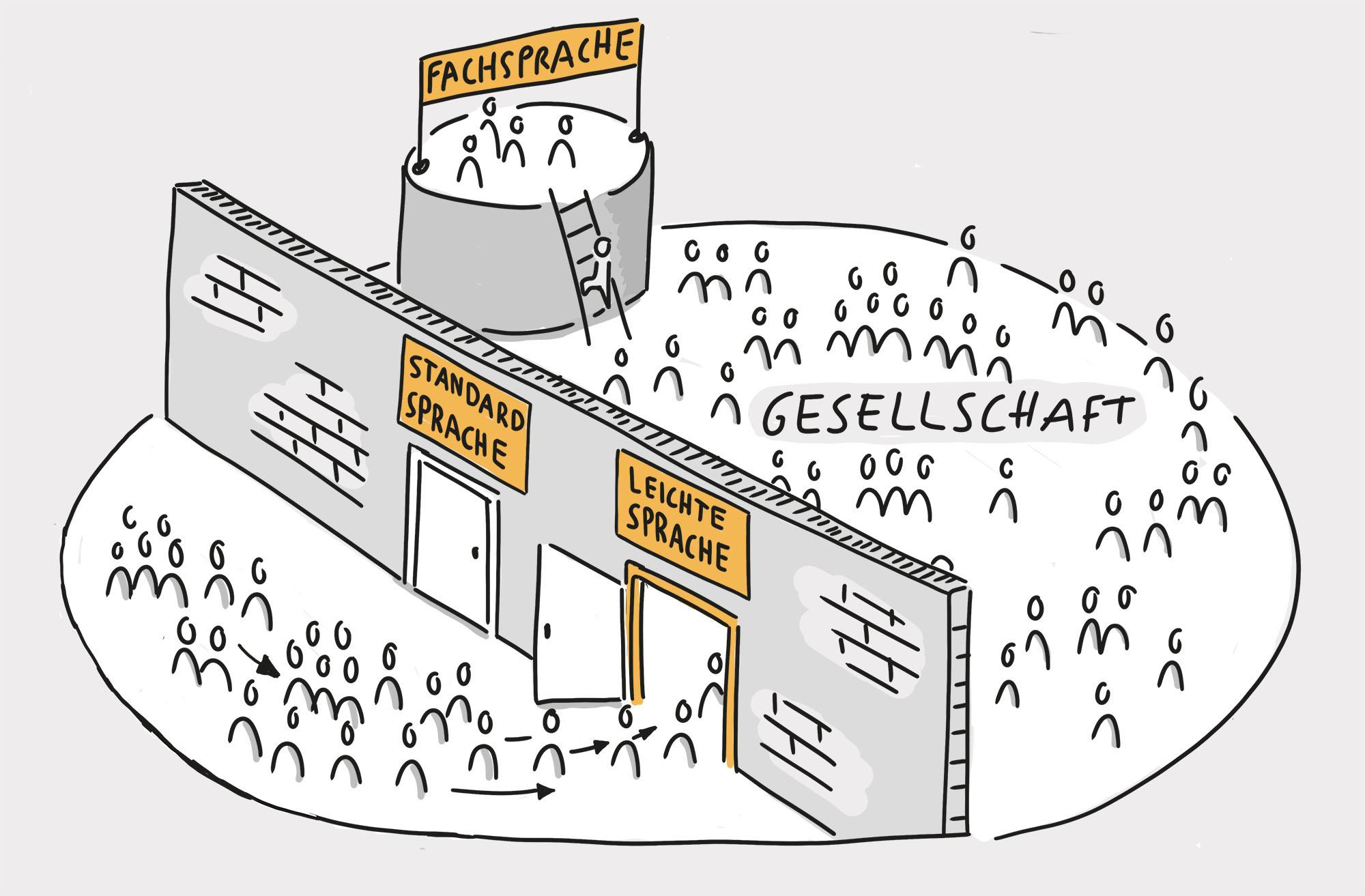 Eine Mauer trennt die Gesellschaft: die Tür Standardsprache ist verschlossen, die der Leichten Sprache ermöglicht den Zugang