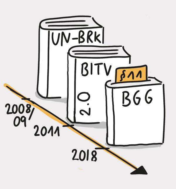 Zeitstrahl an dem drei Rechtsgrundlagen aufgereiht sind: 2008/09: UN-BRK, 2011: BITV 2.0, 2018: § 11 BGG