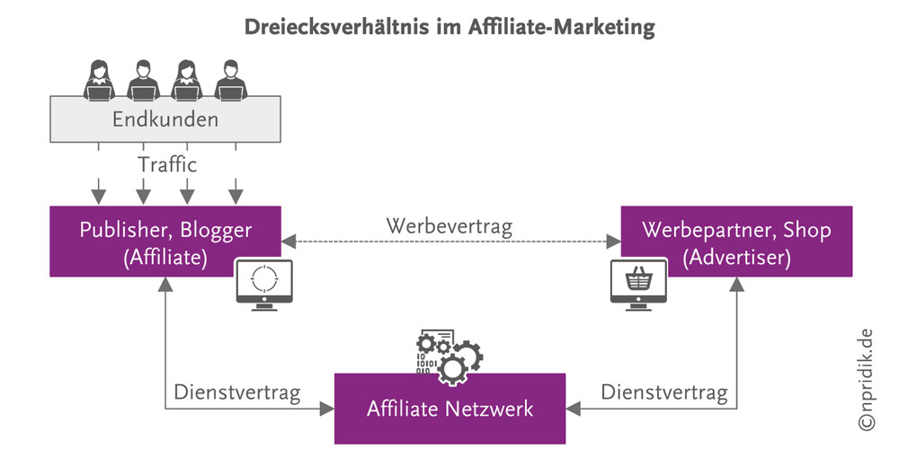Dreiecksverhältnis im Affiliate-Marketing