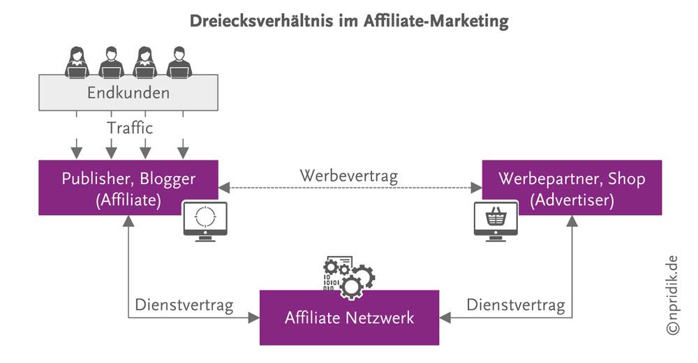 Dreiecksverhältnis im Affiliate-Marketing