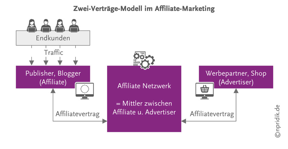 Zwei-Verträge-Modell im Affiliate-Marketing