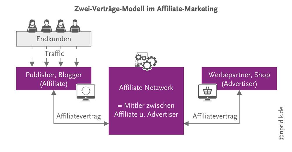 Zwei-Verträge-Modell im Affiliate-Marketing