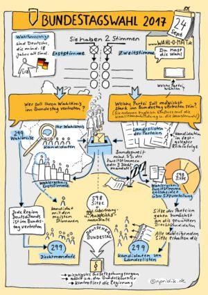 Sketchnote zur Bundestagswahl 2017