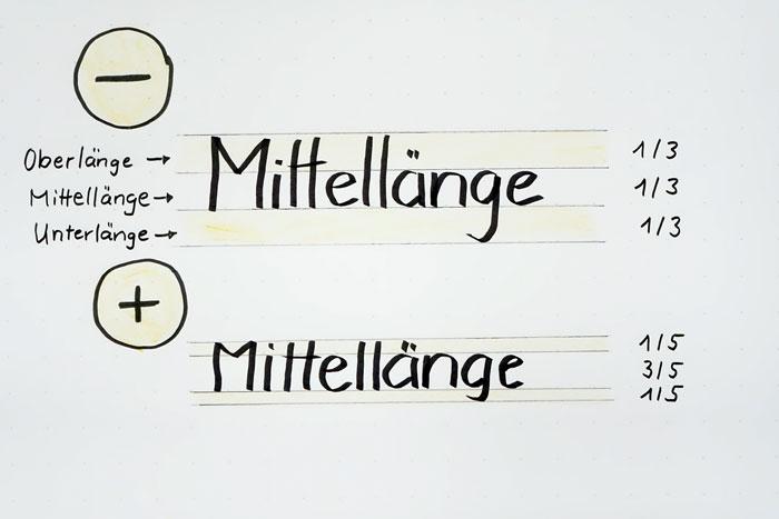 Schreiben am Flipchart: Achten Sie auf kurze Ober- und Unterlängen