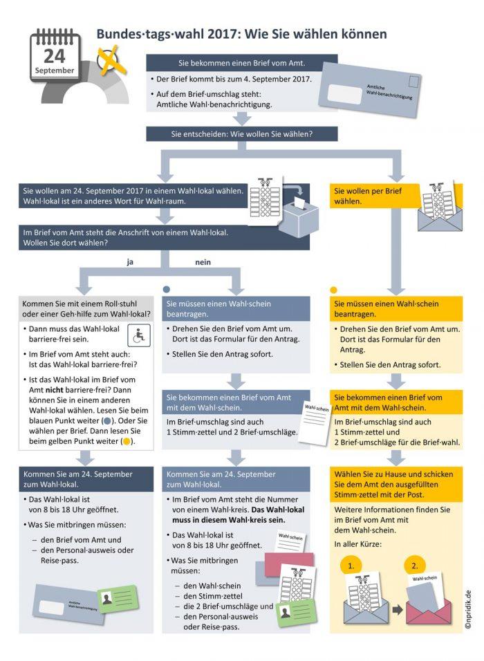 Bundestagswahl 2017: Wie Sie wählen können (Schaubild in Leichter Sprache)