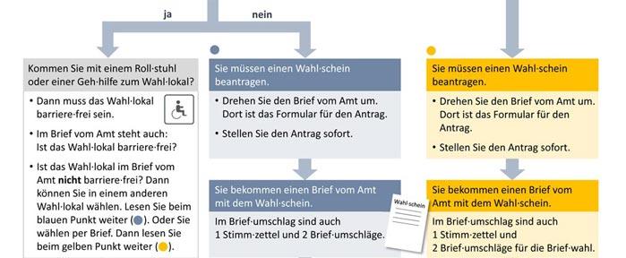 Schaubildausschnitt: Orientierung mittels blauem und gelbem Punkt