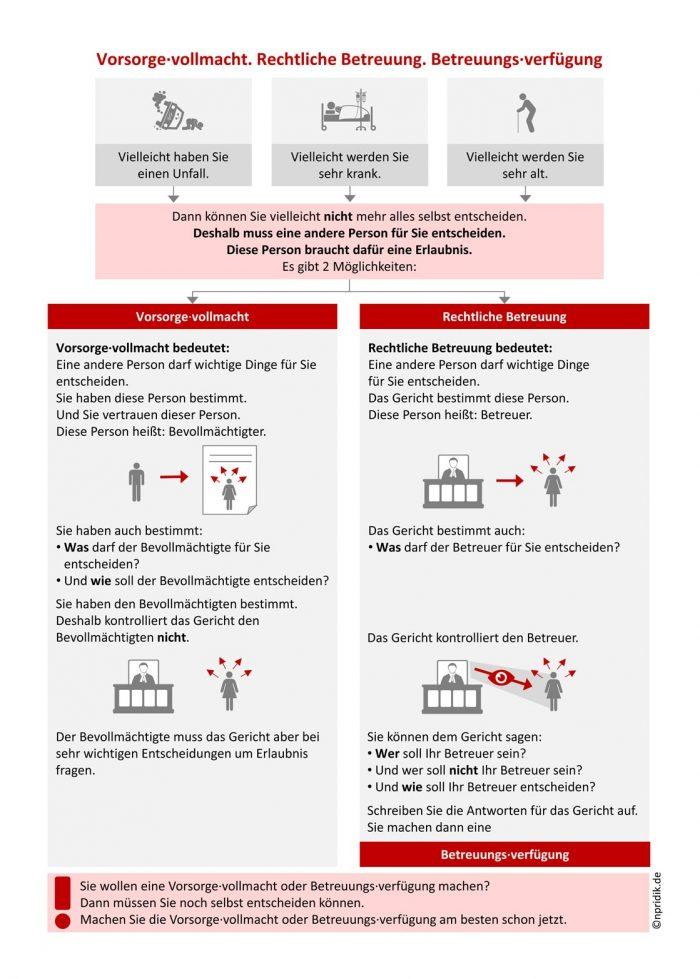 Vorsorgevollmacht, rechtliche Betreuung und Betreuungsverfügung (Schaubild in Leichter Sprache)