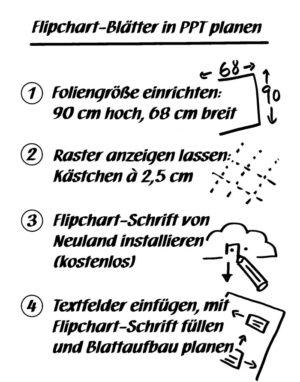 Flipchart-Blatt mit Zeichnungen auf DIN-A4-Papier planen