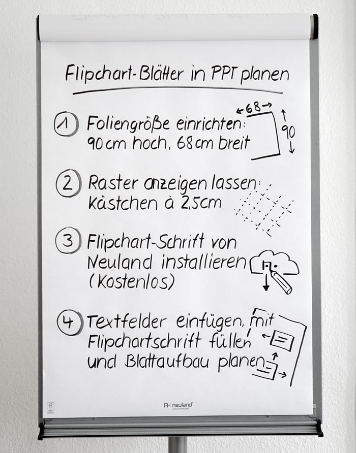 Flipchart bltter in powerpoint planen nicola pridik flipchart blatt mit zeichnungen ccuart Choice Image