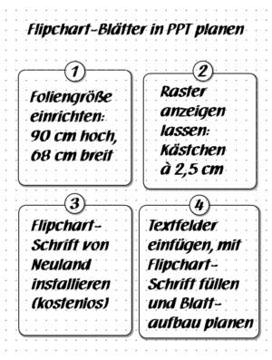 Flipchart-Blatt planen - Beispiel 4