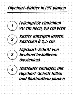 Flipchart-Blatt planen - Beispiel 1