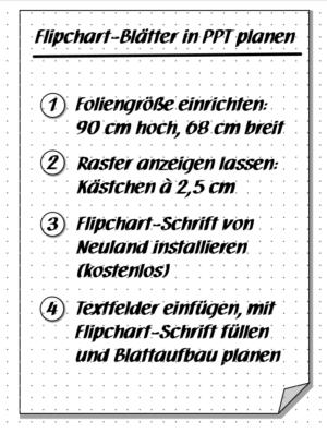 Flipchart-Blatt planen - Beispiel 2