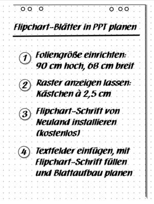 Flipchart-Blatt planen - Beispiel 3