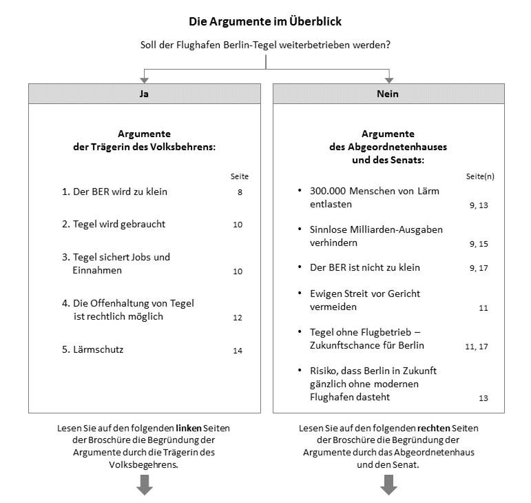 Vorschlag für eine neue Doppelseite in der amtlichen Information zu Volksentscheiden