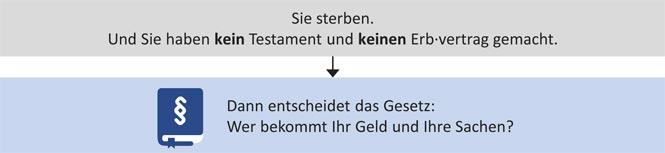 Schaubild zur Erbfolge in Leichter Sprache - Ausschnitt Übergang zur gesetzlichen Erbfolge