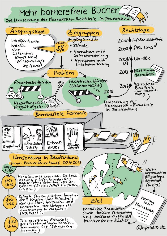 Sketchnote zur Umsetzung der Marrakesch-Richtlinie in Deutschland